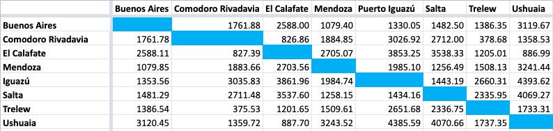distancias entre ciudades de Argentina