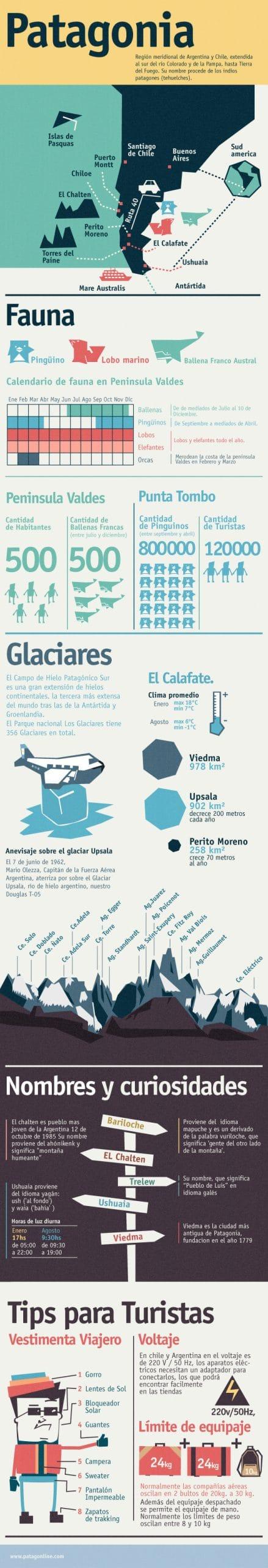 Infografía de Patagonia